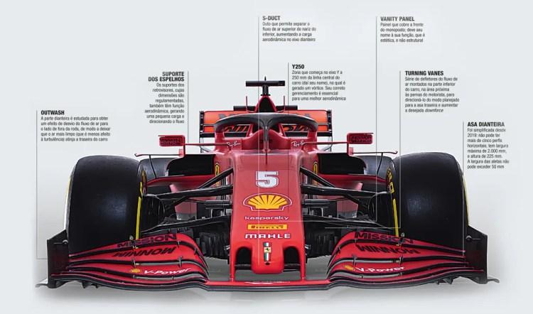 Preço das peças de um F1