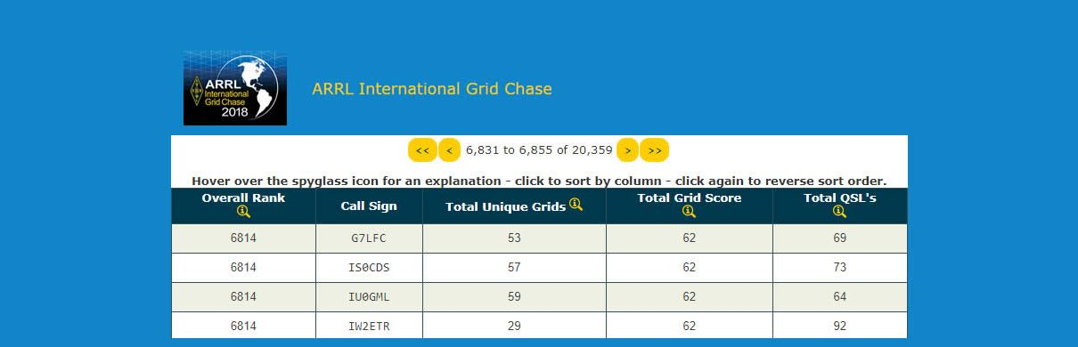 ARRL International Grid Chase 2018 - January 2018 results