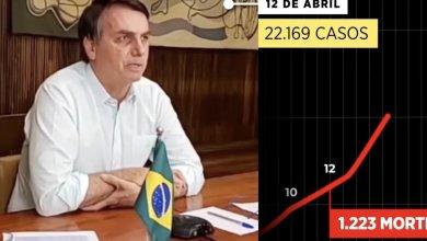 Foto de A forma como Bolsonaro trata as vítimas do Coronavírus
