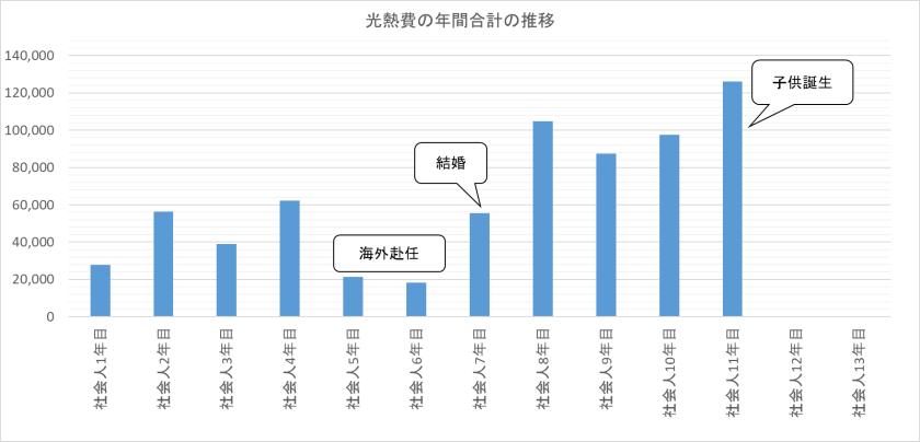 光熱費の年間合計推移