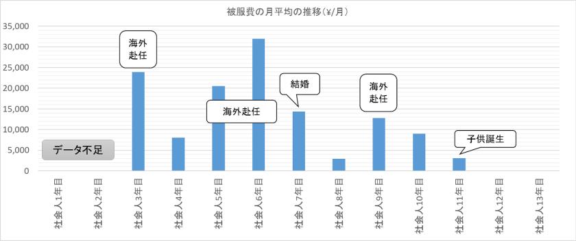 被服費の月平均推移