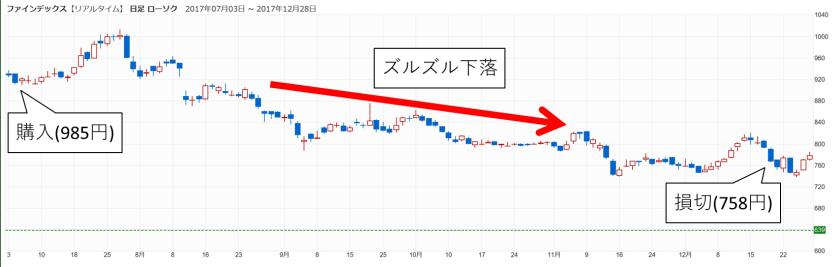 ファインデックスの株価02