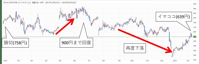 ファインデックスの株価03