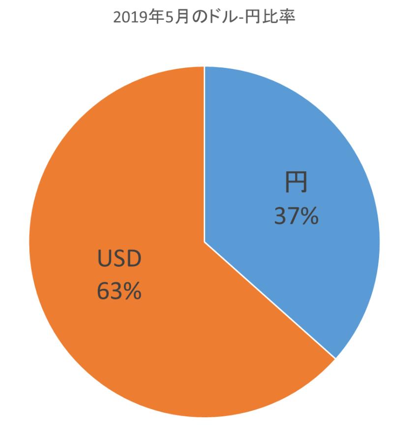ドル、円比率