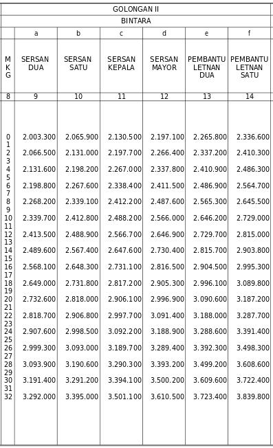 Daftar Gaji TNI 2015 Golongan II