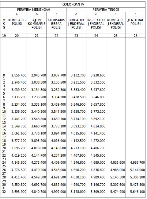 Gaji Polri Tahun 2015 Golongan IV