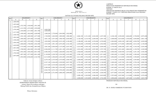 Tabel Gaji Pokok PNS 2012
