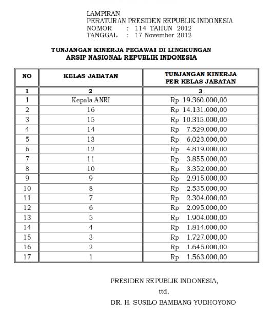 Tabel Tunjangan Kinerja Arsip Nasional Republik Indonesia (Perpres 114 Tahun 2012)