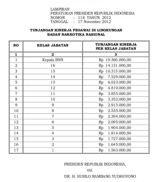 Tabel Tunjangan Kinerja Badan Narkotika Nasional (Perpres 118 Tahun 2012)-