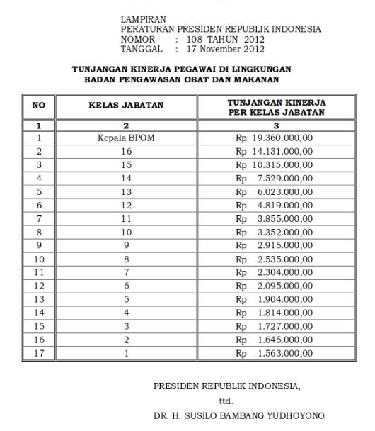 Tabel Tunjangan Kinerja Badan Pengawasan Obat Dan Makanan (Perpres 108 Tahun 2012)