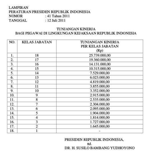 Tabel Tunjangan Kinerja Bagi Pegawai Di Lingkungan Kejaksaan Republik Indonesia (Perpres 41 Tahun 2011)