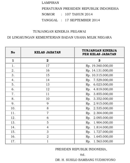 Tabel Tunjangan Kinerja Kementerian Badan Usaha Milik Negara (Perpres 107 Tahun 2014)