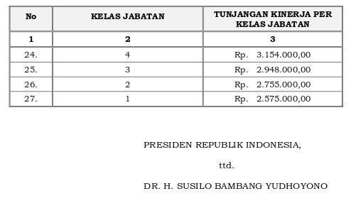 Tabel Tunjangan Kinerja Kementerian Keuangan (Perpres 156 Tahun 2014) 2 dari 2