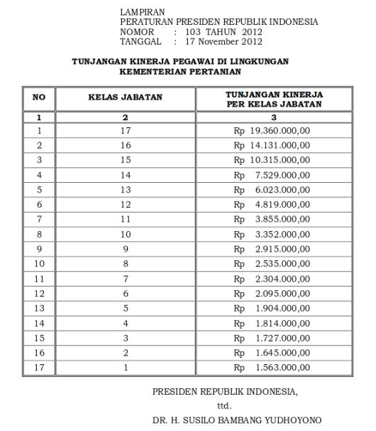 Tabel Tunjangan Kinerja Kementerian Pertanian (Perpres 103 Tahun 2012)
