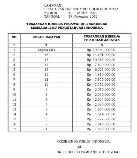 Tabel Tunjangan Kinerja Lembaga Ilmu Pengetahuan Indonesia (Perpres 120 Tahun 2012)