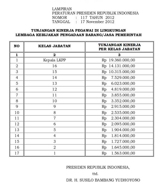 Tabel Tunjangan Kinerja Lembaga Kebijakan Pengadaan Barang Dan Jasa Pemerintah (Perpres 117 Tahun 2012)