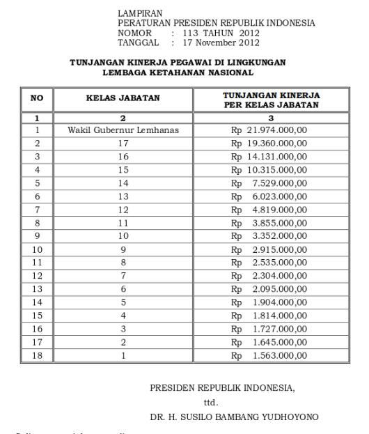 Tabel Tunjangan Kinerja Lembaga Ketahanan Nasional (Perpres 113 Tahun 2012)