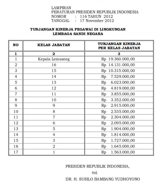 Tabel Tunjangan Kinerja Lembaga Sandi Negara (Perpres 116 Tahun 2012)-
