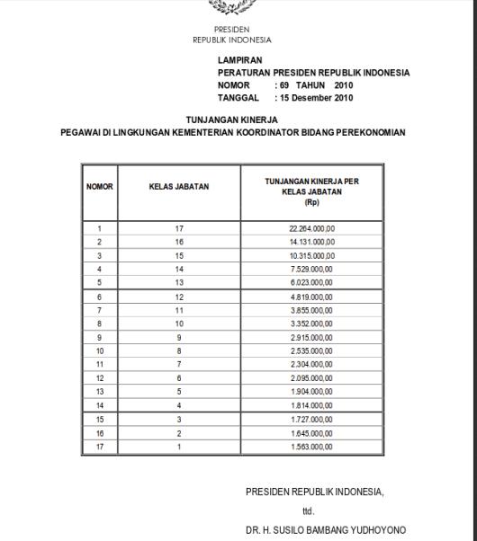 Tabel Tunjangan Kinerja Pegawai Di Lingkungan Kementerian Koordinator Bidang Perekonomian (Perpres 69 Tahun 2010)