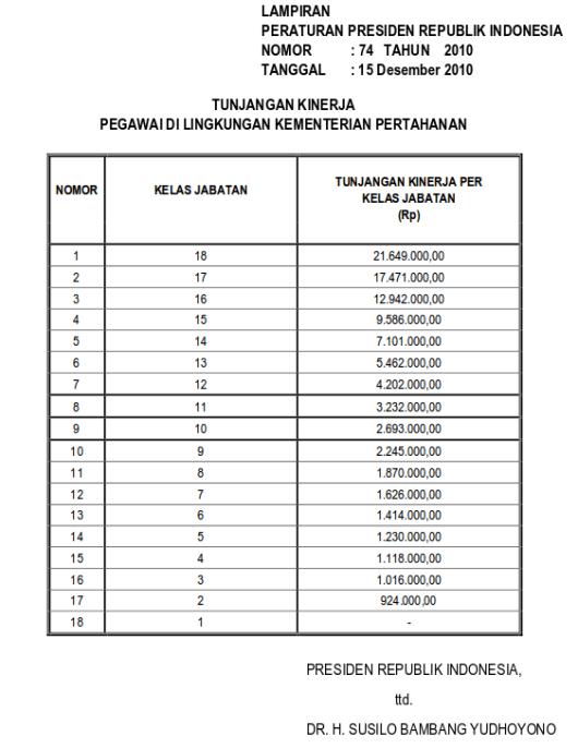 Tabel Tunjangan Kinerja Pegawai Di Lingkungan Kementerian Pertahanan (Perpres 74 Tahun 2010)