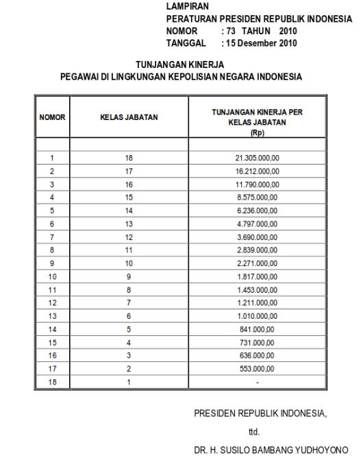 Tabel Tunjangan Kinerja Pegawai Di Lingkungan Kepolisian Negara Republik Indonesia (Perpres 73 Tahun 2010)