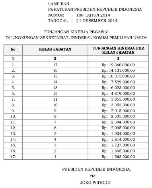 Tabel Tunjangan Kinerja Sekretariat Jenderal Komisi Pemilihan Umum (Perpres 189 Tahun 2014)