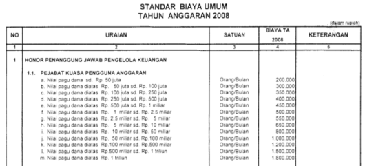 Honorarium Kuasa Pengguna Anggaran 2008