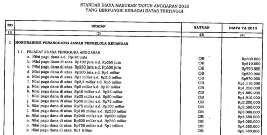 Honorarium Kuasa Pengguna Anggaran 2013