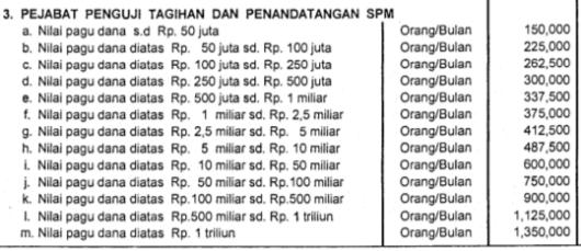 Honorarium PPSPM (Pejabat Penguji Tagihan dan Penandatangan Surat Perintah Membayar) Tahun 2007