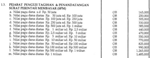 Honorarium PPSPM (Pejabat Penguji Tagihan dan Penandatangan Surat Perintah Membayar) Tahun 2009
