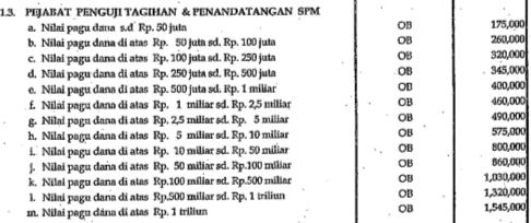 Honorarium PPSPM (Pejabat Penguji Tagihan dan Penandatangan Surat Perintah Membayar) Tahun 2010