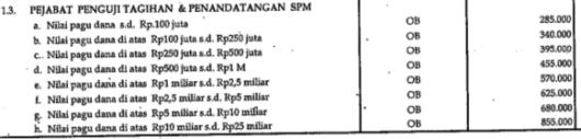 Honorarium PPSPM (Pejabat Penguji Tagihan dan Penandatangan Surat Perintah Membayar) Tahun 2011a