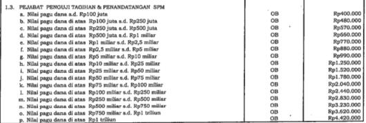 Honorarium PPSPM (Pejabat Penguji Tagihan dan Penandatangan Surat Perintah Membayar) Tahun 2013