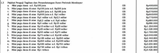 Honorarium PPSPM (Pejabat Penguji Tagihan dan Penandatangan Surat Perintah Membayar) Tahun 2015
