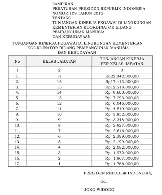 Tabel Tunjangan Kinerja Pegawai Di Lingkungan Kementerian Koordinator Bidang Pembangunan Manusia Dan Kebudayaan (Perpres 109 Tahun 2015)