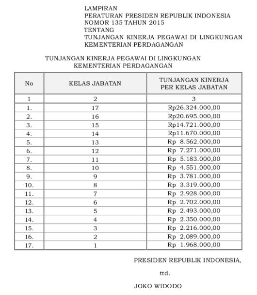 135 Tabel Tunjangan Kinerja Pegawai Di Lingkungan Kementerian Perdagangan (Perpres 135 Tahun 2015)