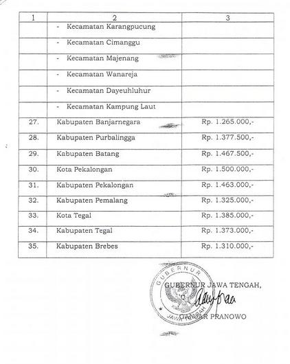 Tabel Upah Minimum Kabupaten-Kota (UMK) Jawa Tengah tahun 2016 (Pergub 560 - 66 th 2015) halaman 3 dari 3
