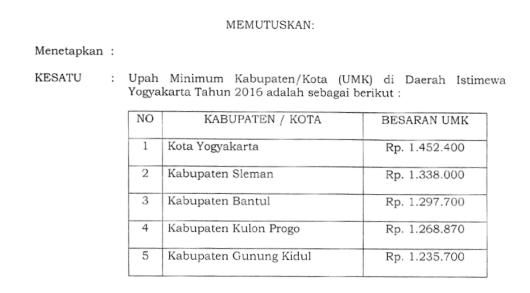 Upah Minimum Kabupaten Kota (UMK) Daerah Istimewa Yogyakarta Tahun 2016