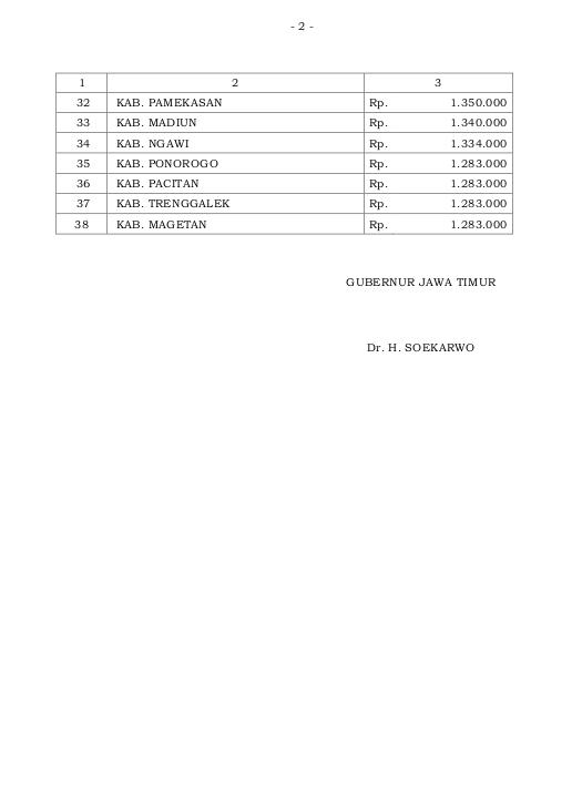 Upah Minimum Kabupaten-Kota (UMK) Jawa Timur tahun 2016 (Pergub 68 th 2015) tabel hal 2 dari 2