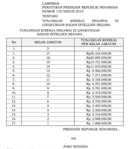 Tabel Tunjangan Kinerja Pegawai Di Lingkungan Badan Intelijen Negara (Perpres 170 tahun 2015)