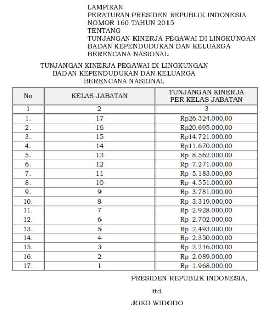 Tabel Tunjangan Kinerja Pegawai Di Lingkungan Badan Kependudukan Dan Keluarga Berencana Nasional (Perpres 160 Tahun 2015)