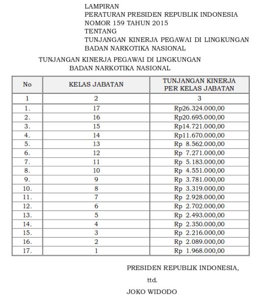 Tabel Tunjangan Kinerja Pegawai Di Lingkungan Badan Narkotika Nasional (Perpres 159 Tahun 2015)