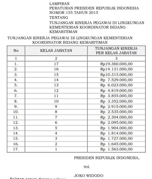 Tabel Tunjangan Kinerja Pegawai Di Lingkungan Kementerian Koordinator Bidang Kemaritiman (Perpres 155 Tahun 2015)