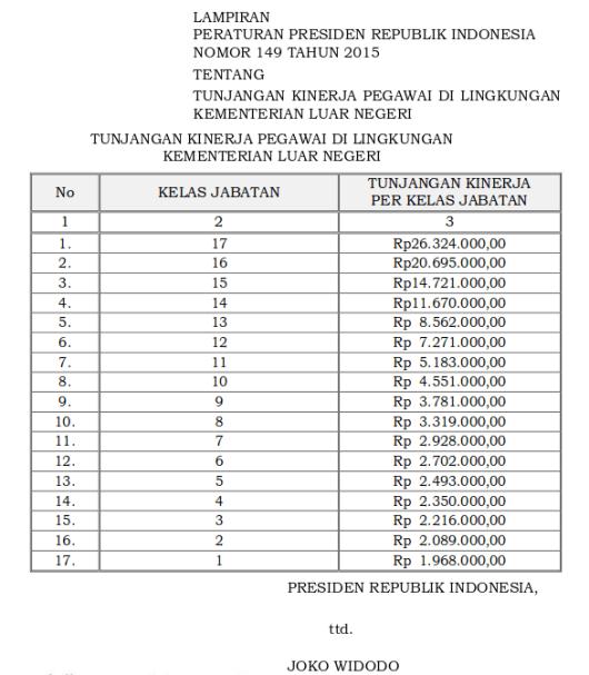 Tabel Tunjangan Kinerja Pegawai Di Lingkungan Kementerian Luar Negeri (Perpres 149 Tahun 2015)