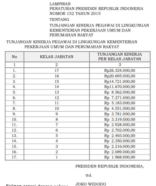 Tabel Tunjangan Kinerja Pegawai Di Lingkungan Kementerian Pekerjaan Umum Dan Perumahan Rakyat (Perpres 152 tahun 2015)