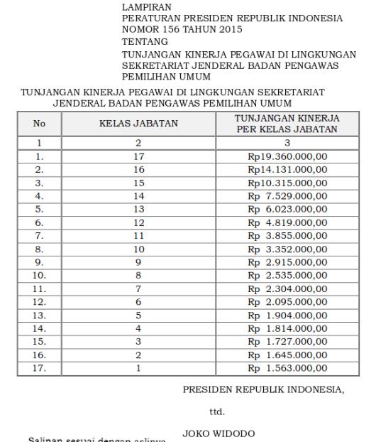 Tabel Tunjangan Kinerja Pegawai Di Lingkungan Sekretariat Jenderal Badan Pengawas Pemilihan Umum (Perpres 156 tahun 2015)