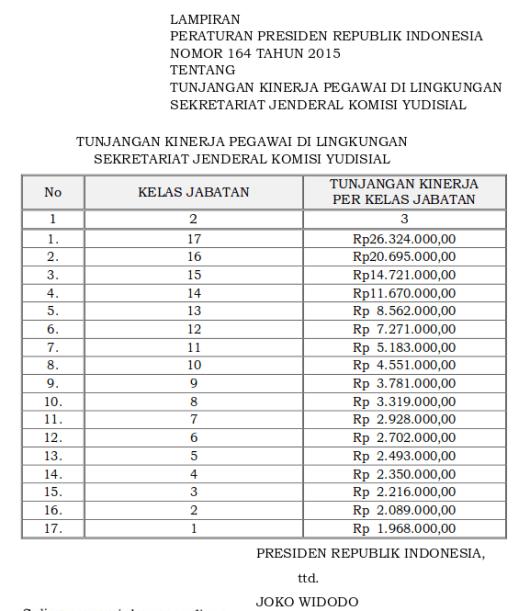 Tabel Tunjangan Kinerja Pegawai Di Lingkungan Sekretariat Jenderal Komisi Yudisial (Perpres 164 Tahun 2015)