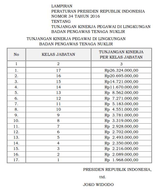 Tabel Tunjangan Kinerja Badan Pengawas Tenaga Nuklir (Perpres 34 Tahun 2016)