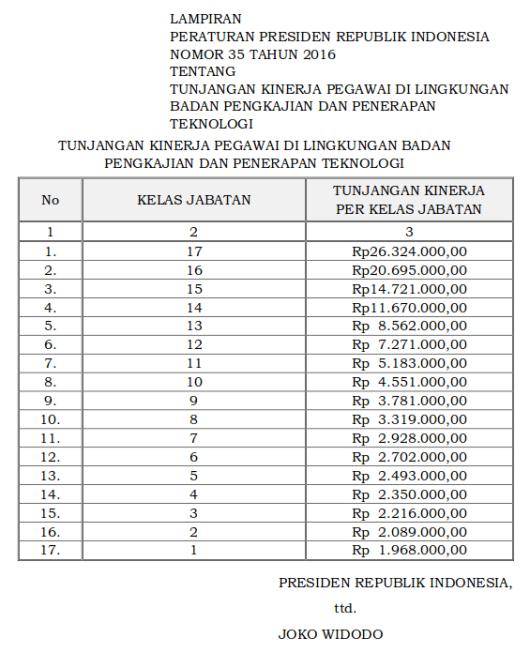 Tabel Tunjangan Kinerja Badan Pengkajian dan Penerapan Teknologi (Perpres 35 Tahun 2016)