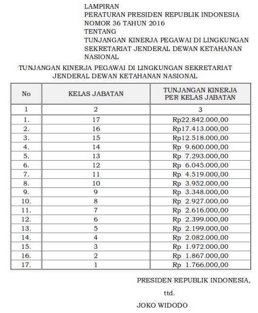 Tabel Tunjangan Kinerja Sekretariat Jenderal Ketahanan Nasional (Perpres 36 Tahun 2016)